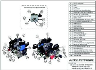 20-30 HP Standard Hydraulic Manifold With Optional Advantage (DRF) Manifold Assembly