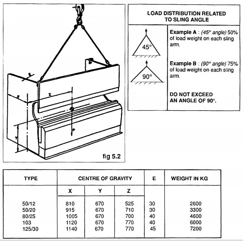 Amada Promecam Press Brake Installation Load distribution