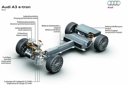 La plateforme de la voiture électrique Audi A3 e-Tron