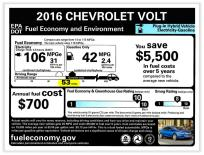 The 2016 Chevrolet Volt can run on pure electricity for 53 miles