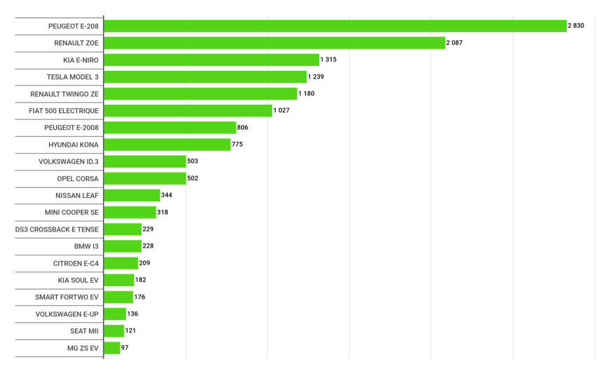 Top 20 electric car registrations France - January - February 2021