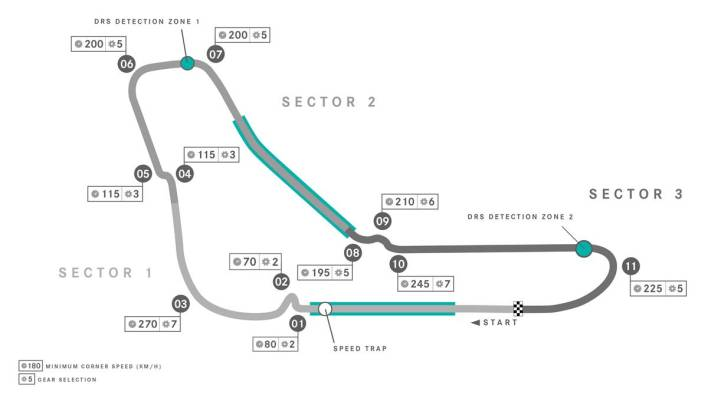 Monza 2021 circuito
