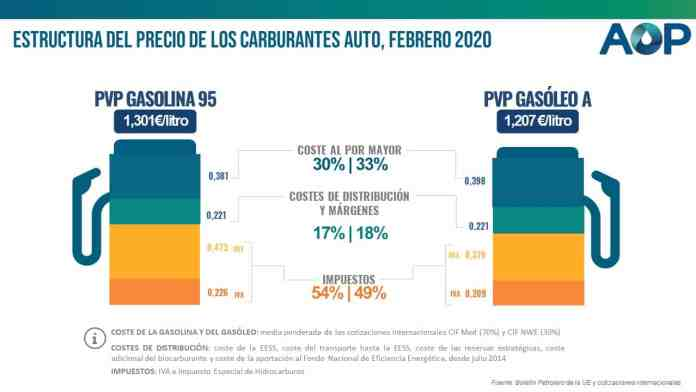 Fuel taxes in Spain: How much we pay