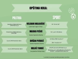 Kula Sport graf1