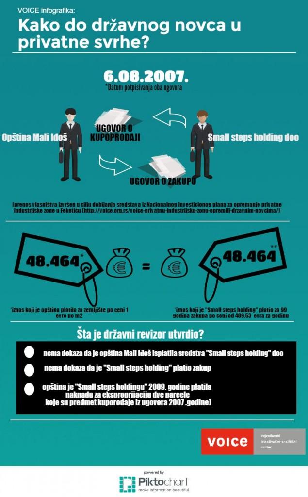 mali idjos dri infografica