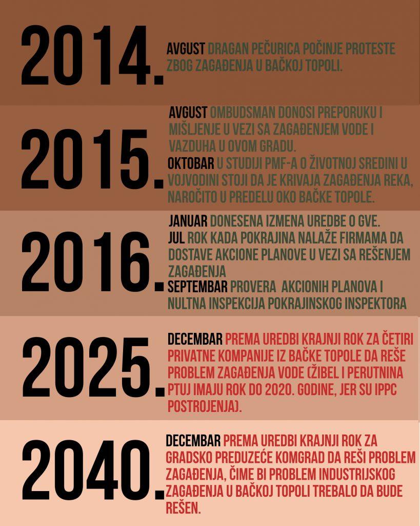 Krivaja hronologija