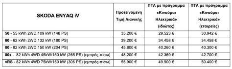 Skoda Enyaq - Τιμές