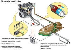 Filtro de partículas Diesel: todas las preguntas y
