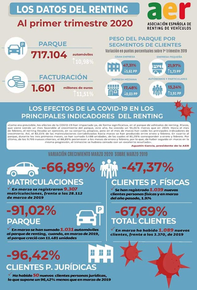 datos renting