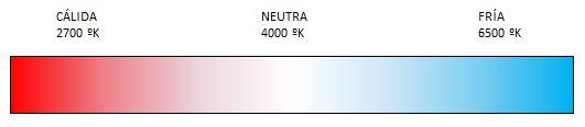 Temperatura de color en lámparas