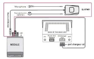 Interfaces usb mp3 Citroen RD4  Boitier iPod Bluetooth et entrée auxilaire
