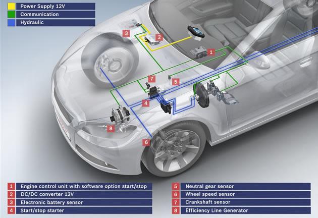 start_stop_Bosch_cambio_automatico Nuovo sistema Start&Stop di Bosch: anche per trasmissione automatica