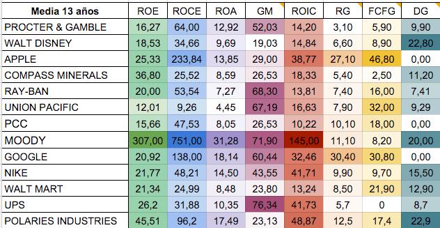 ventaja competitiva ratios