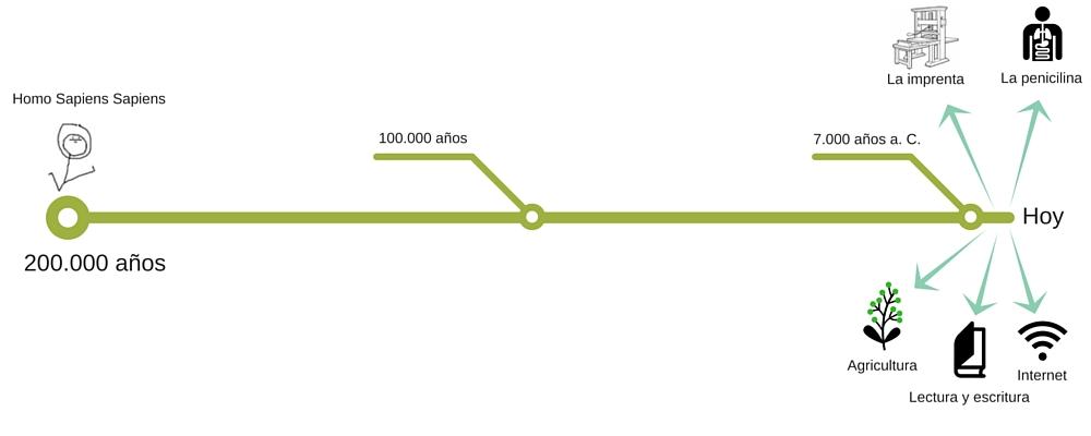 200.000 años