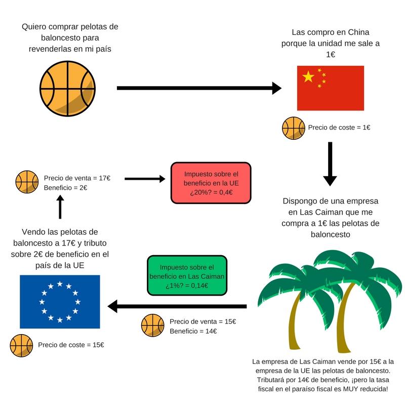 Compra-venta de pelotas a China con un paraíso fiscal de por medio