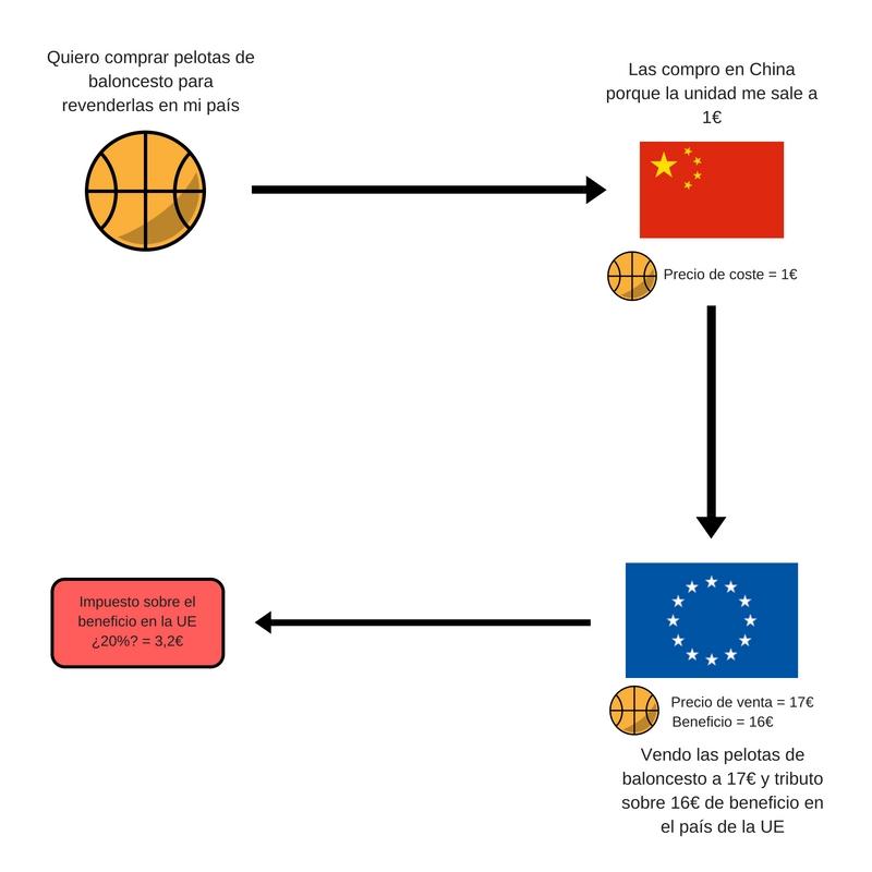 Compra-venta de pelotas a China sin un paraíso fiscal de por medio