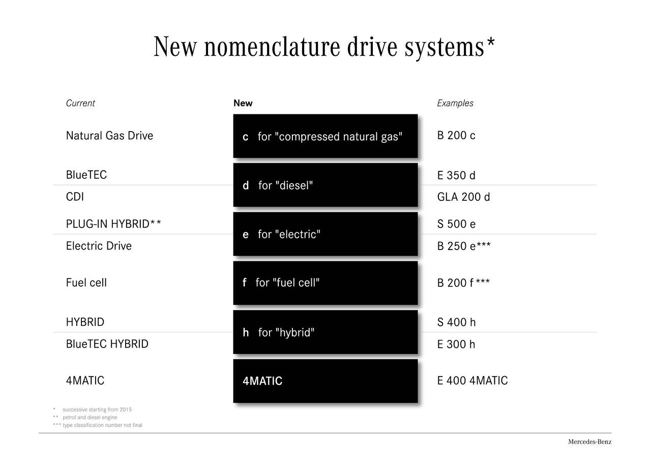 New Nomenclature Mercedes Benz Drive Systems