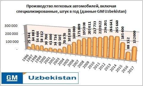 Объем производства автомобилей GM Uzbekistan