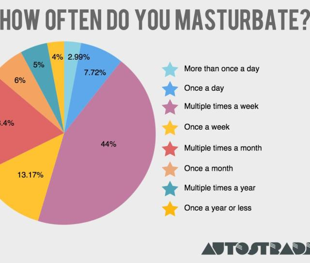 Queer Women Masturbate More Than Straight Women Our Sex Survey Says Autostraddle