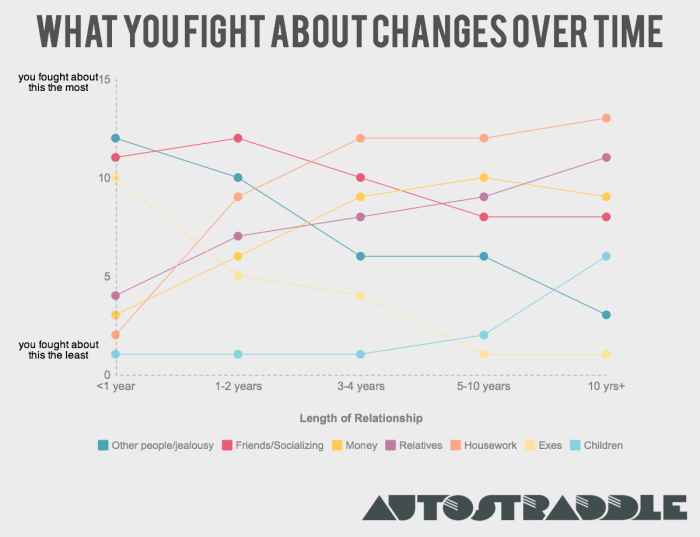 What you fight about changes over time