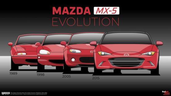 Το Mazda MX-5 με την πάροδο του χρόνου Το Mazda MX-5 με την πάροδο του χρόνου
