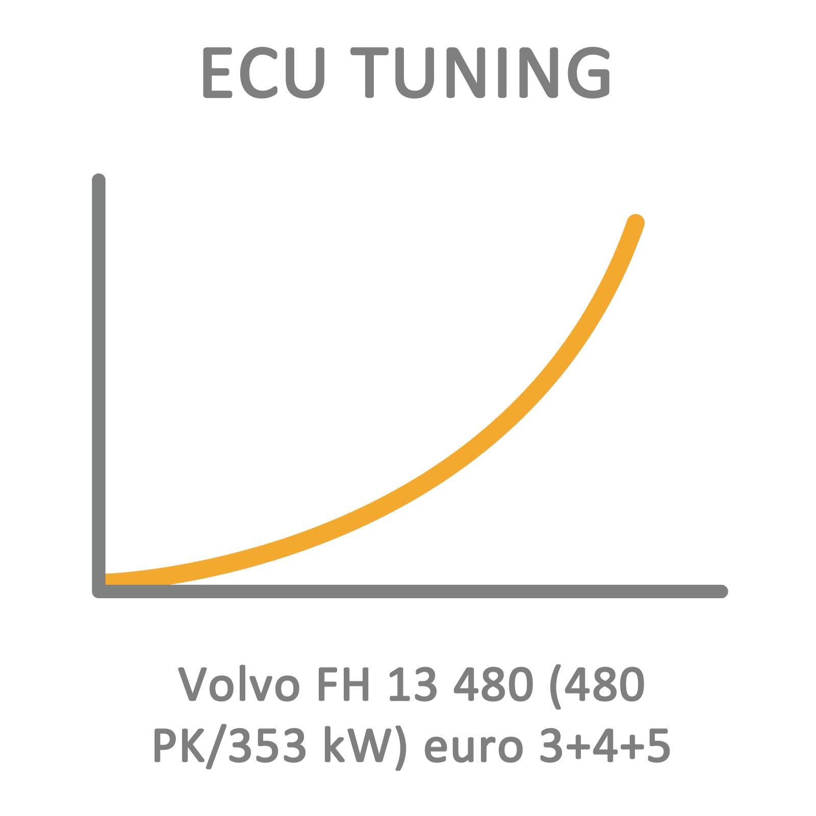Volvo Fh 13 480 480 Pk 353 Kw Euro 3 4 5 Ecu Tuning