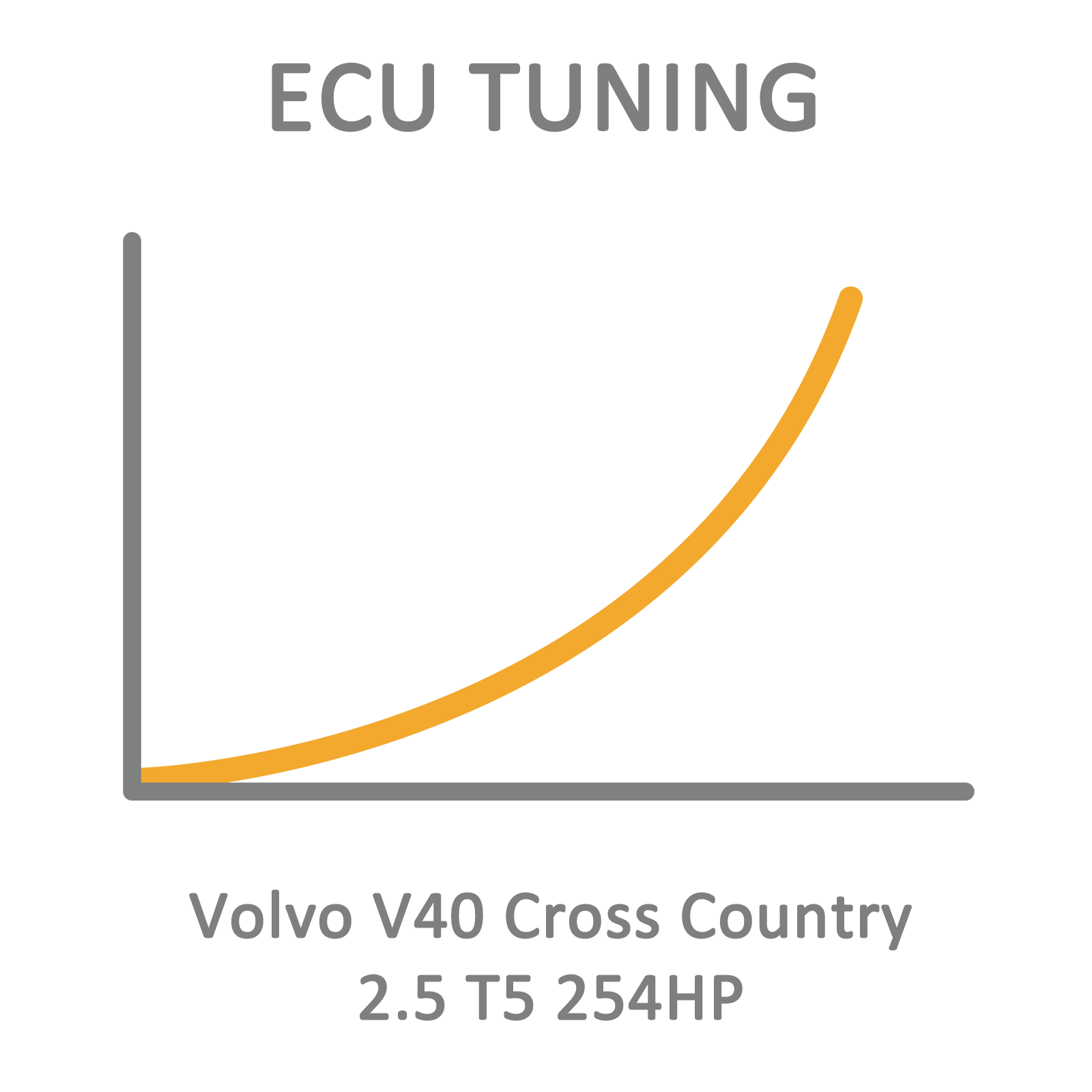 Volvo V40 Cross Country 2 5 T5 254hp Ecu Tuning Remapping