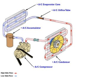 Learn how to repair an automotive air conditioning system