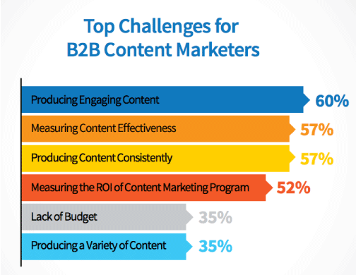 B2B-content-marketers