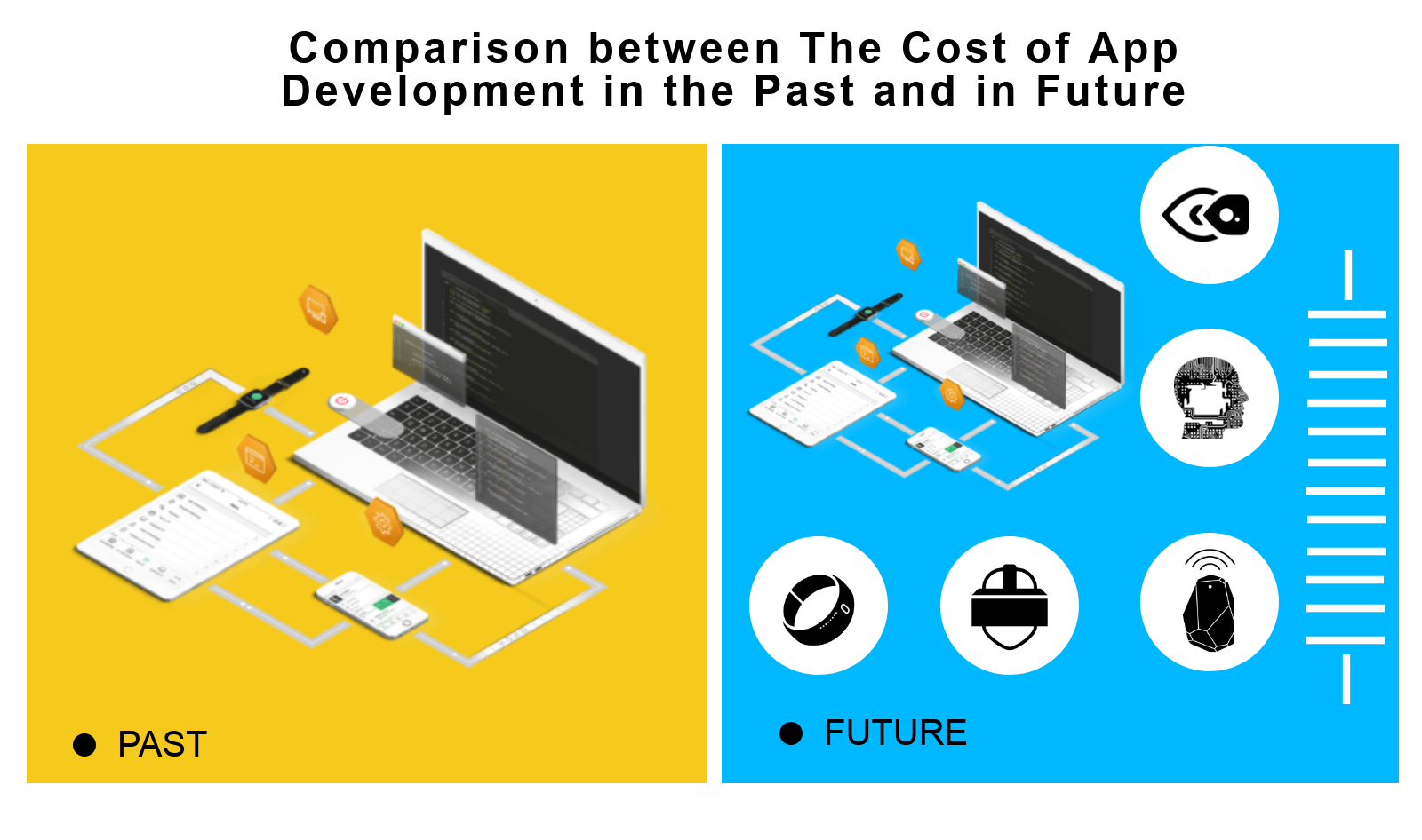 Comparison-between-The-Cost-of-App-Development-in-the-Past-and-in-Future