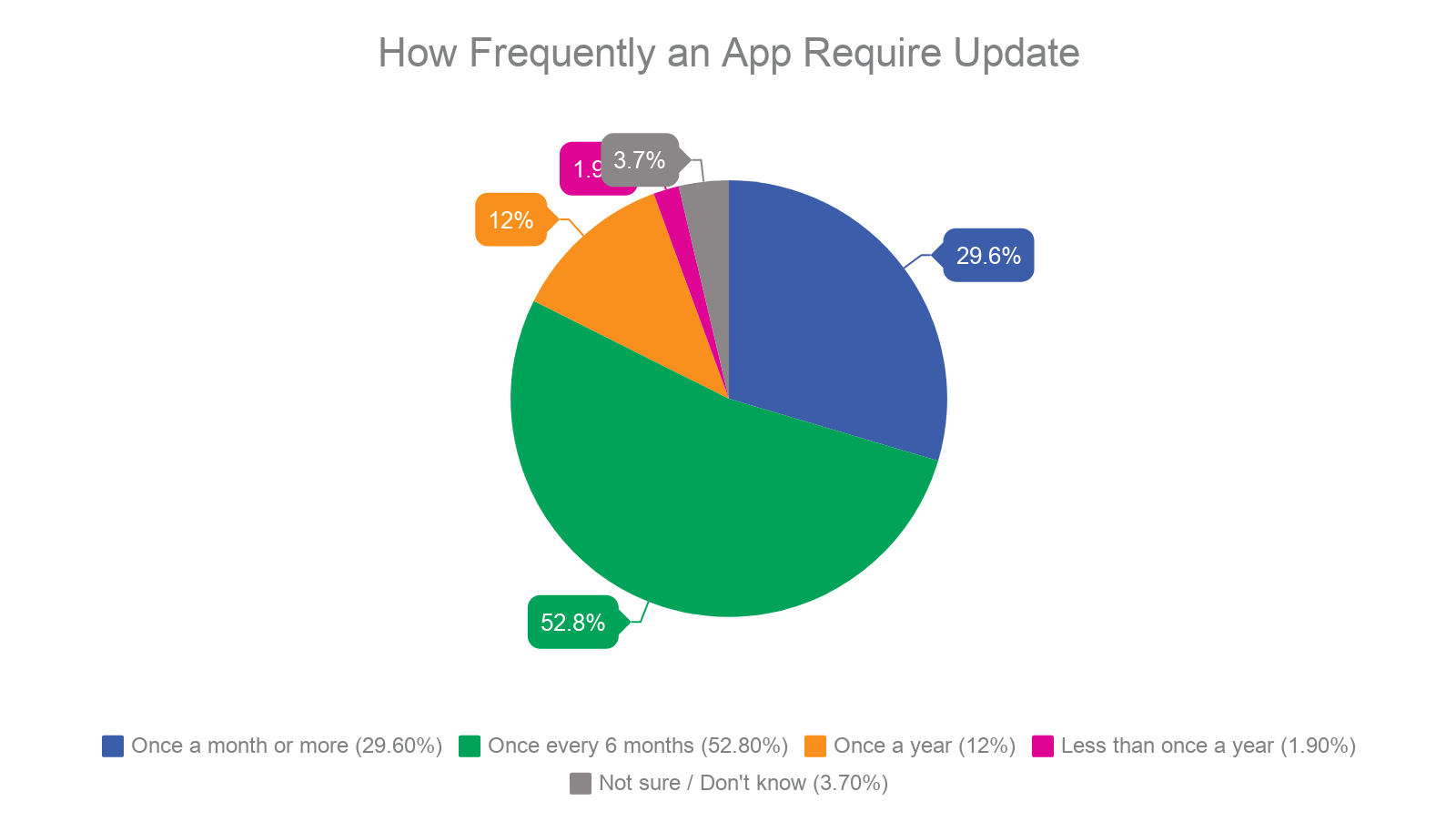 How-Frequently-an-App-Require-Update