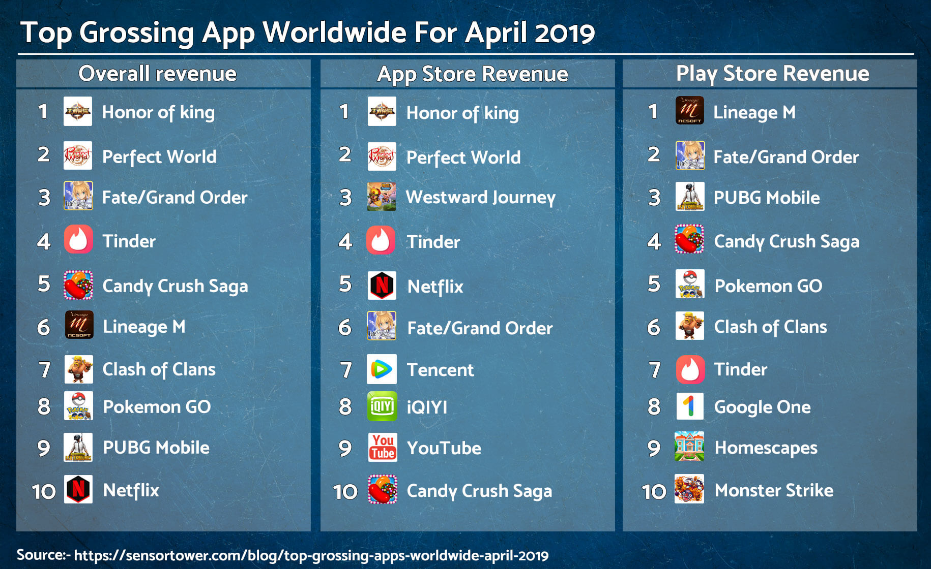 Top-Grossing-apps-worldwide-Auxano-global-services