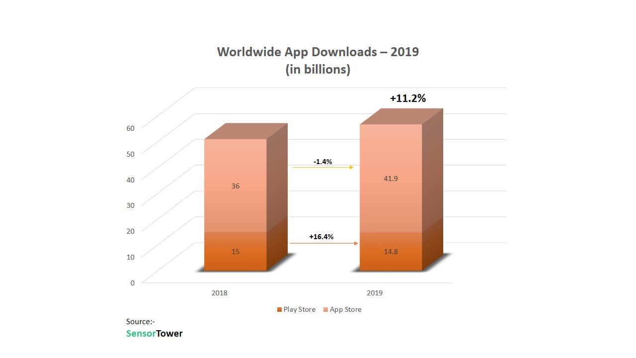 Worldwide-app-revenue-Auxano-global-services