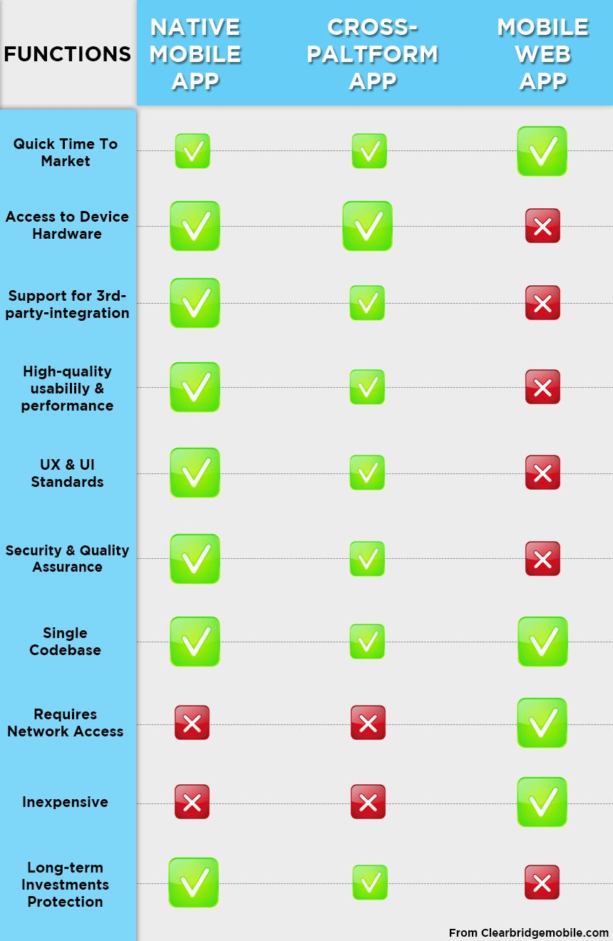 Difference-of-native-crossplatform-webapp