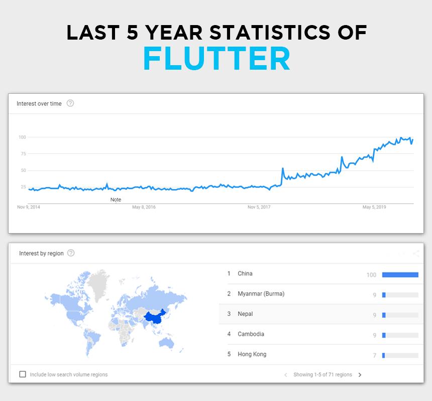 Flutter-5-year-stats