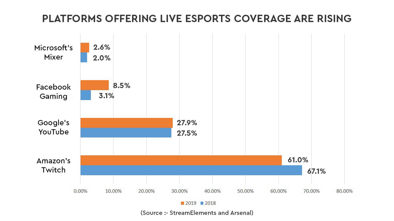 Are You Ready to Leverage The Rise of the Esports Industry?