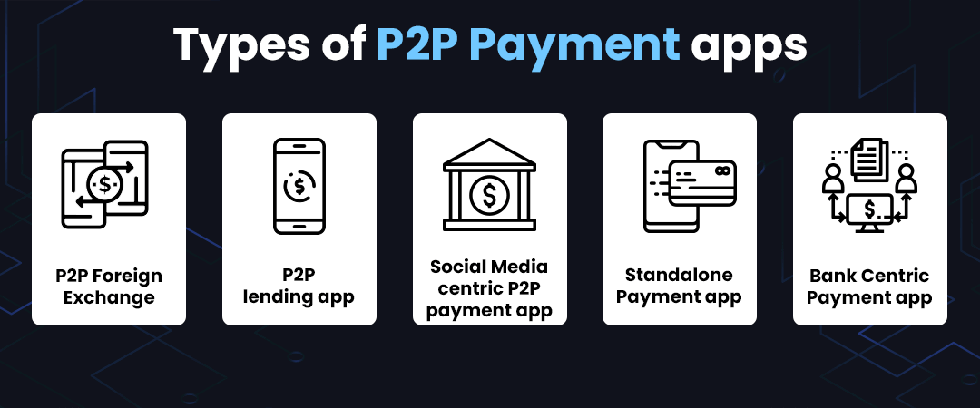 Types of P2P Payment apps