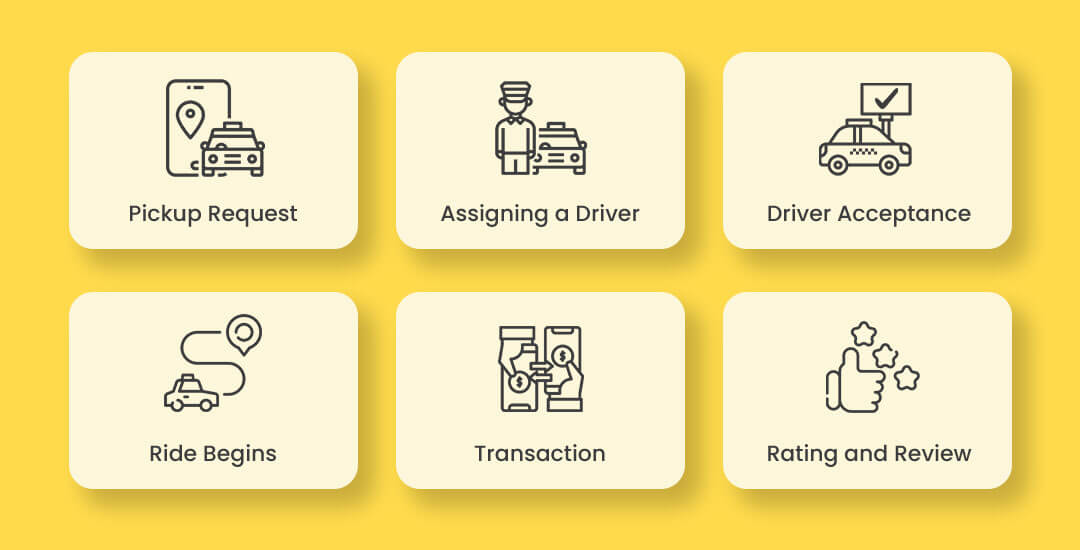 How Do Our Ridesharing Apps Work?