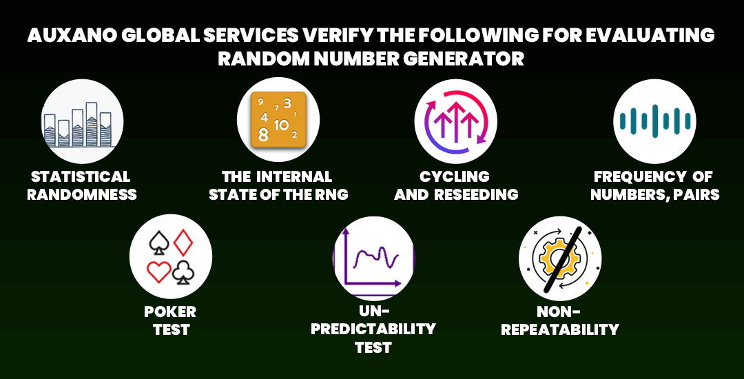 Auxano Global Services verify the following for evaluating Random Number Generator