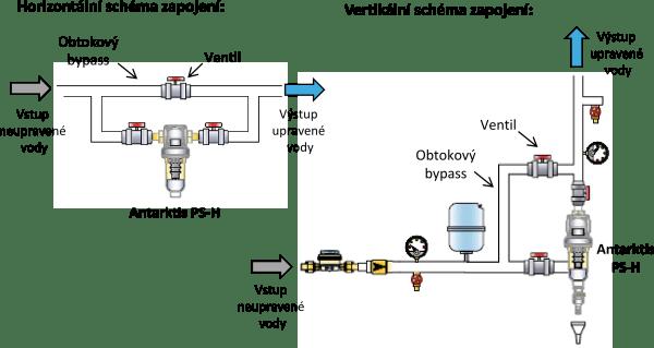 Antarktis PS-H: Úpravna pitné a užitkové vody proti tvorbě a usazování vodního kamene - instalace
