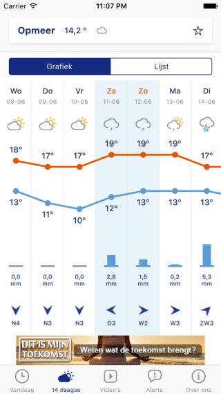 14 days forecast
