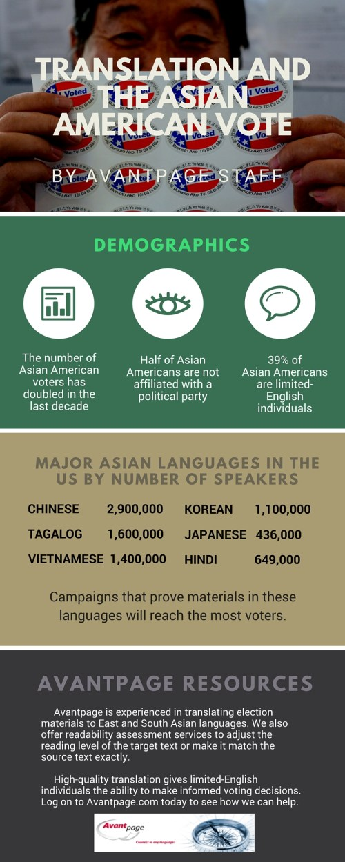 Translation and the Asian American Vote Infographic