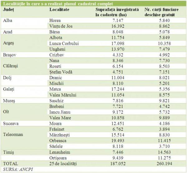 Succesiune gratuită pentru sute de mii de români anul viitor. Lista localităţilor unde se pot obține gratuit actele de moștenitor