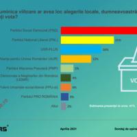 Sondaj CURS: PNL, în CĂDERE, în timp ce PSD rămâne pe primul loc. AUR crește în clasament, iar USR PLUS rămâne constant