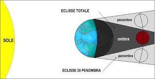 Schema Eclissi di Luna