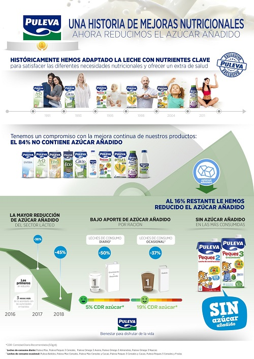 Infografía reducción azúcar añadido en leche Puleva
