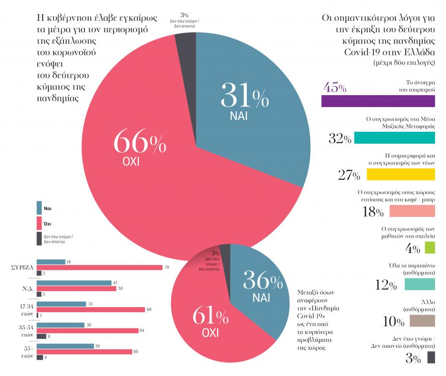 , Δημοσκόπηση της ΑΥΓΗΣ: Τέλος ανοχής για την κυβέρνηση, INDEPENDENTNEWS