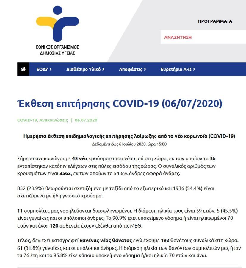 , Κορωνοϊός/Χάθηκε ο έλεγχος – Από τα 43 κρούσματα της 6ης Ιουλίου 2020, στα 1.797, INDEPENDENTNEWS