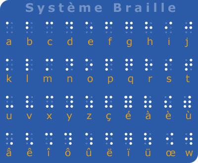 Lcriture Braille Association Valentin Hay