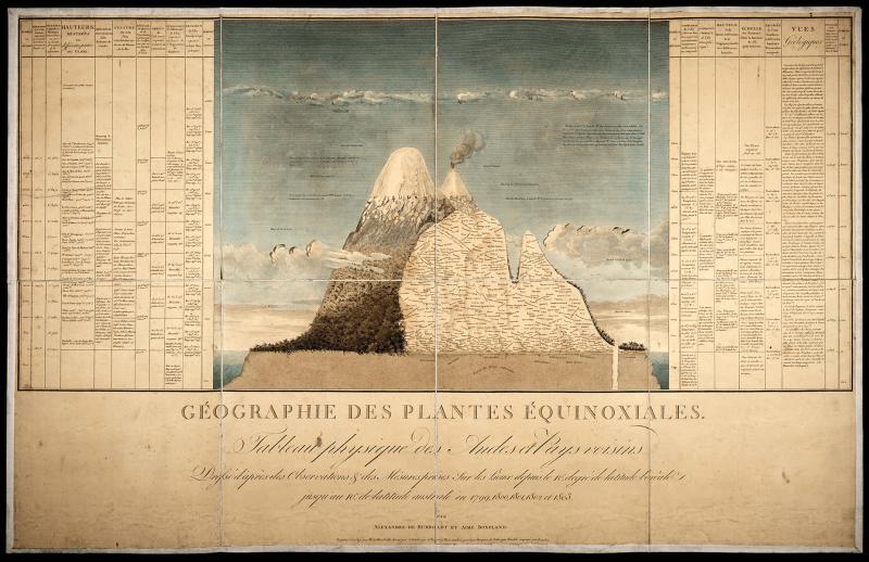 Tableau physique des Andes et pays voisins, Peter H. Raven Library/Missouri Botanical Garden (CC BY-NC-SA 4.0)